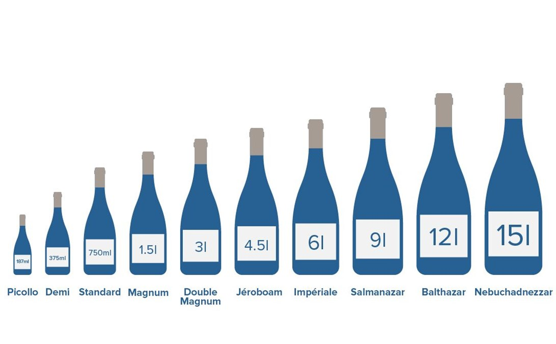 Definitive guide to wine bottle types and names | Wine